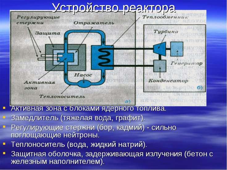 Активная зона с блоками ядерного топлива. Замедлитель (тяжелая вода, графит)....