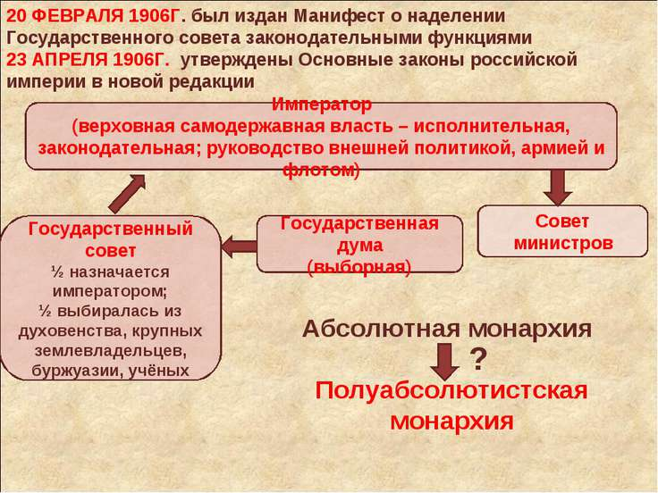20 ФЕВРАЛЯ 1906Г. был издан Манифест о наделении Государственного совета зако...