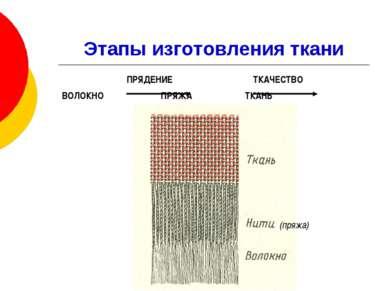 Этапы изготовления ткани (пряжа)