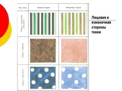 Лицевая и изнаночная стороны ткани