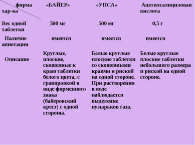 фирма хар-ка «БАЙЕР» «УПСА» Ацетилсалициловая кислота Вес одной таблетки 500 ...