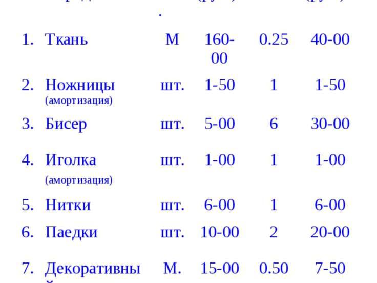 Себестоимость № Наименование предмета Ед. изм. Цена (руб.) Кол-во Сумма (руб....
