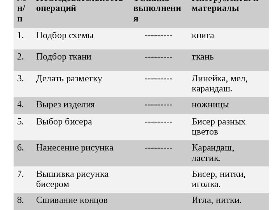 Технологическая карта № н/п Последовательность операций Техника выполнения Ин...