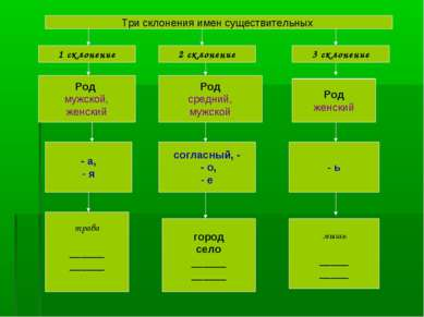 Три склонения имен существительных 1 склонение 2 склонение 3 склонение Род му...