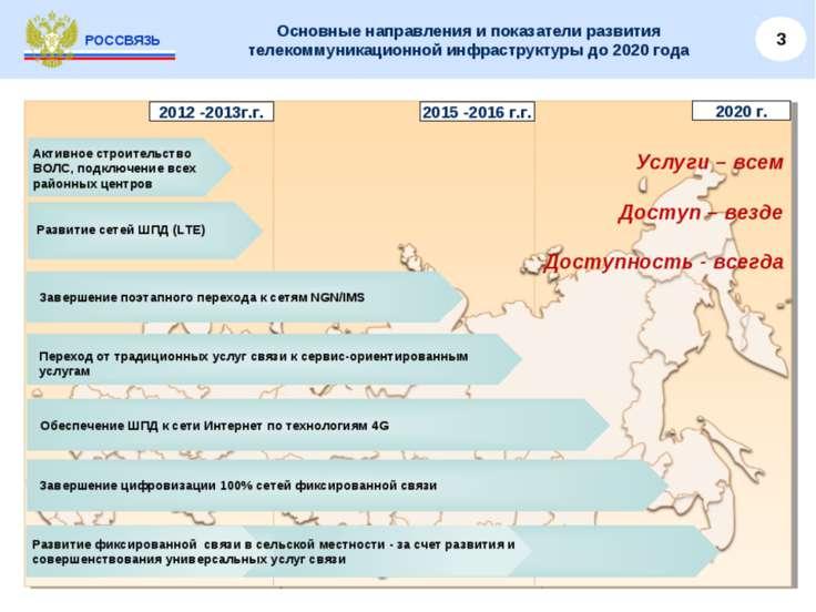 РОССВЯЗЬ Основные направления и показатели развития телекоммуникационной инфр...