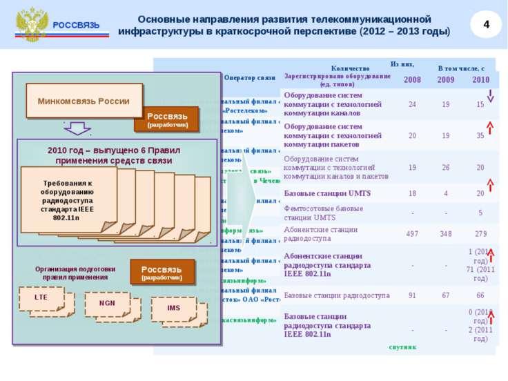 Основные направления развития телекоммуникационной инфраструктуры в краткосро...