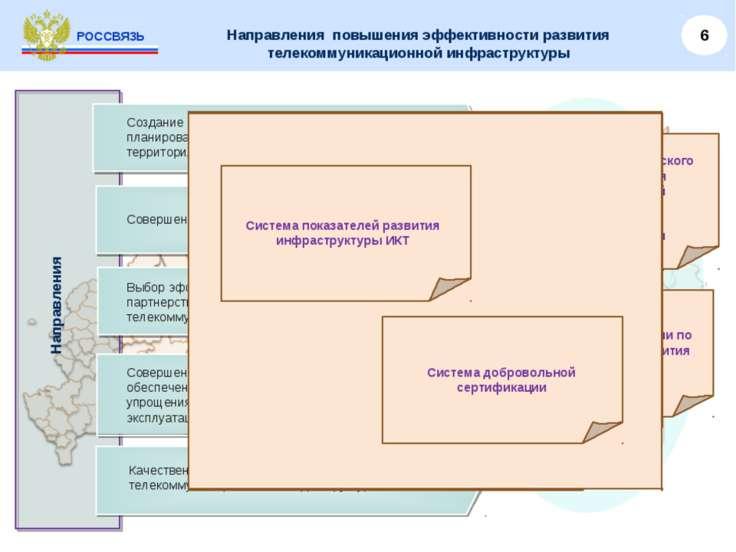 Направления повышения эффективности развития телекоммуникационной инфраструкт...