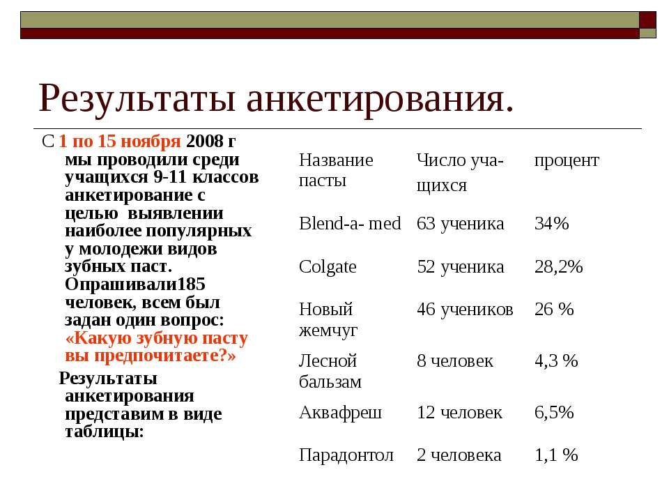 Результаты анкетирования. С 1 по 15 ноября 2008 г мы проводили среди учащихся...