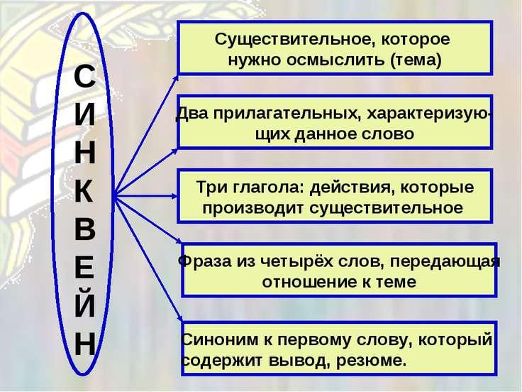 Существительное, которое нужно осмыслить (тема) Два прилагательных, характери...