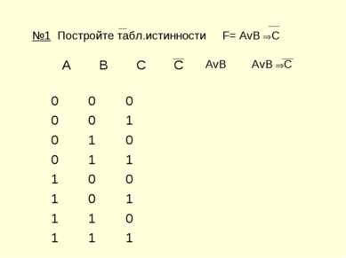 №1 Постройте табл.истинности F= AvB C A B C C AvB AvB C 0 0 0 0 0 1 0 1 0 0 1...