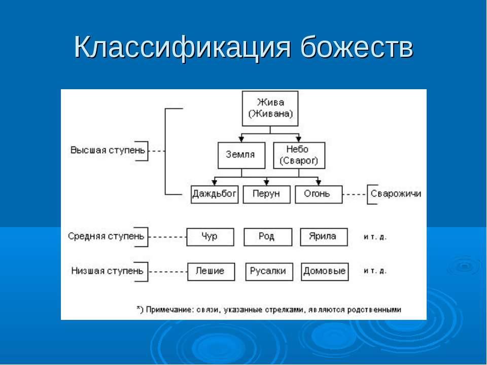 Классификация божеств