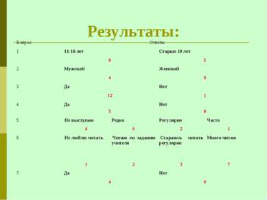Результаты: Вопрос Ответы 1 11-18 лет Старше 19 лет 8 5 2 Мужской Женский 4 9...