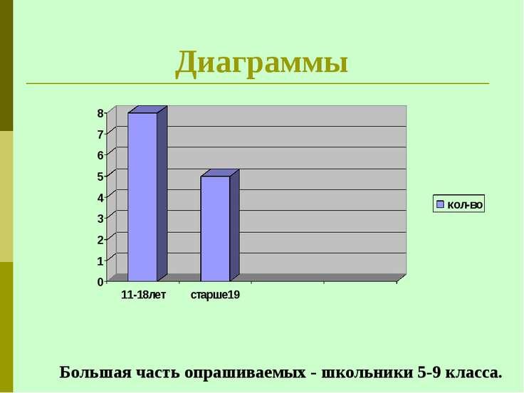 Диаграммы Большая часть опрашиваемых - школьники 5-9 класса.