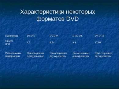Характеристики некоторых форматов DVD Параметры DVD-5 DVD-9 DVD-10 DVD-18 Объ...