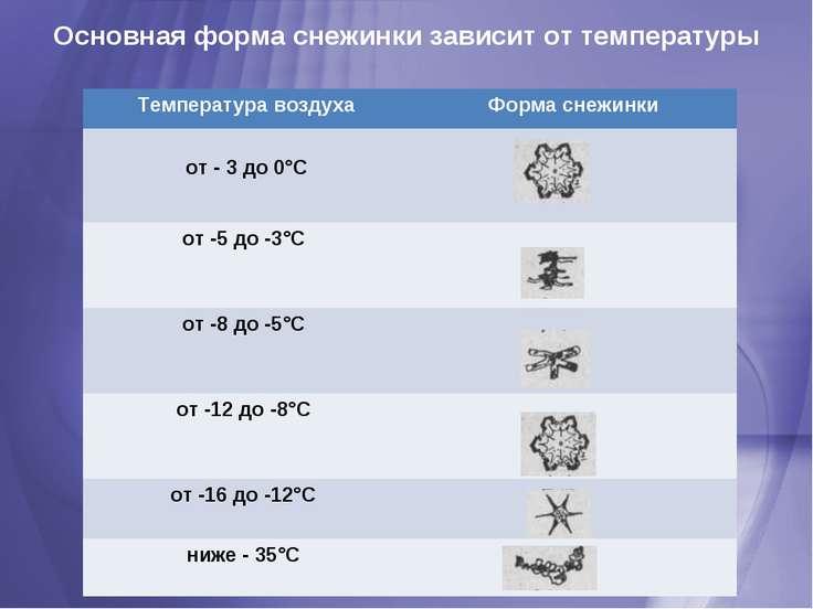 Основная форма снежинки зависит от температуры Температура воздуха Форма снеж...