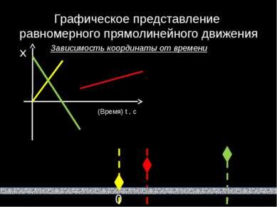 Графическое представление равномерного прямолинейного движения Зависимость ко...