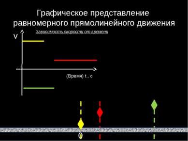 Графическое представление равномерного прямолинейного движения Зависимость ск...