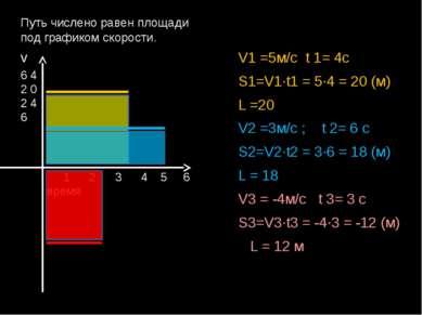 Путь числено равен площади под графиком скорости. V1 =5м/с t 1= 4с S1=V1∙t1 =...