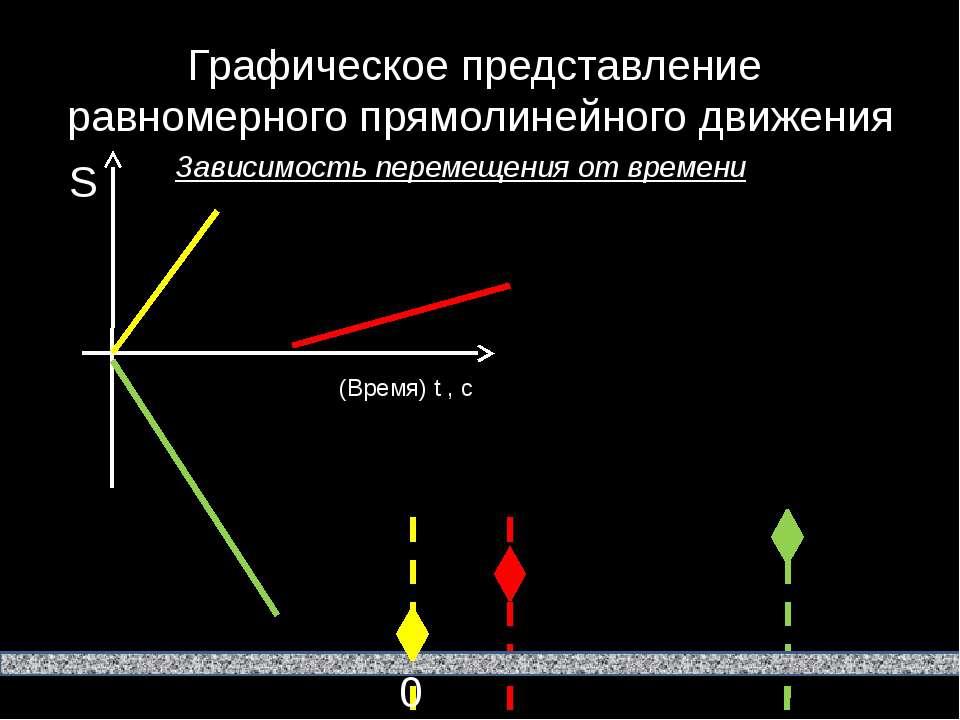 Графическое представление равномерного прямолинейного движения Зависимость пе...
