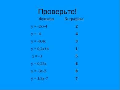 Проверьте! Функция № графика у = -2х+4 2 у = -4 4 у = -0,4х 3 у = 0,2х+4 1 х ...