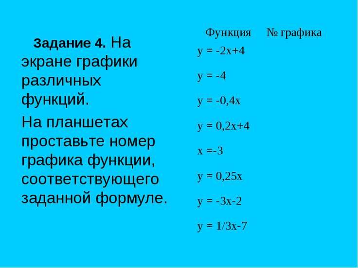 Задание 4. На экране графики различных функций. На планшетах проставьте номер...