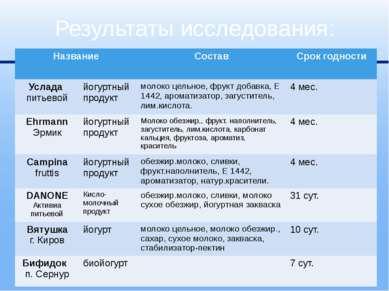 Результаты исследования: Название Состав Срокгодности Услада питьевой йогуртн...