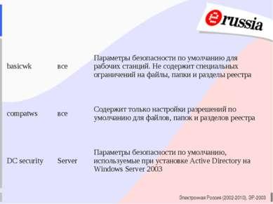 Электронная Россия (2002-2010), ЭР-2003 basicwk все Параметры безопасности по...