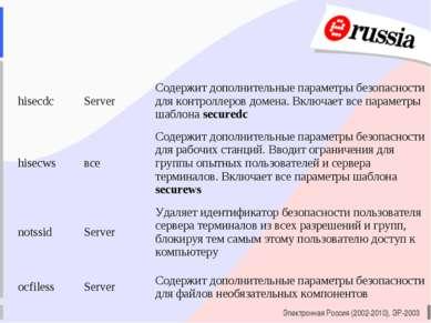 Электронная Россия (2002-2010), ЭР-2003 hisecdc Server Содержит дополнительны...