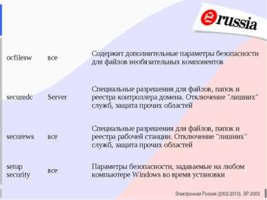 Электронная Россия (2002-2010), ЭР-2003 ocfilesw все Содержит дополнительные ...