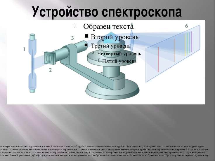 Устройство спектроскопа В спектроскопе свет от исследуемого источника 1 напра...