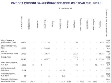 ИМПОРТ РОССИИ ВАЖНЕЙШИХ ТОВАРОВ ИЗ СТРАН СНГ 2009 г.  Импорт -всего в том ч...