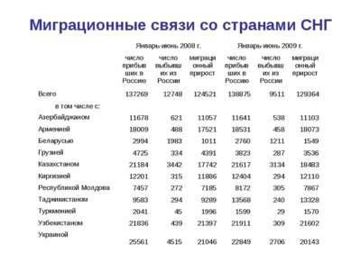Миграционные связи со странами СНГ  Январь-июнь 2008 г. Январь-июнь 2009 г. ...