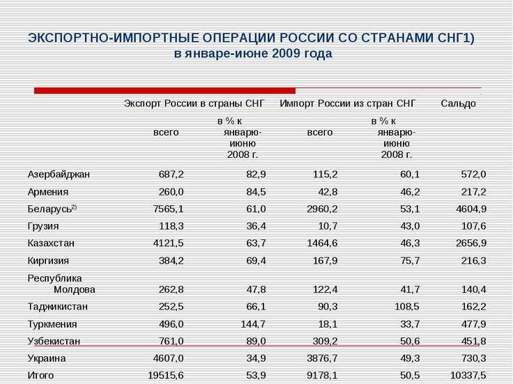 ЭКСПОРТНО-ИМПОРТНЫЕ ОПЕРАЦИИ РОССИИ СО СТРАНАМИ СНГ1) в январе-июне 2009 года...