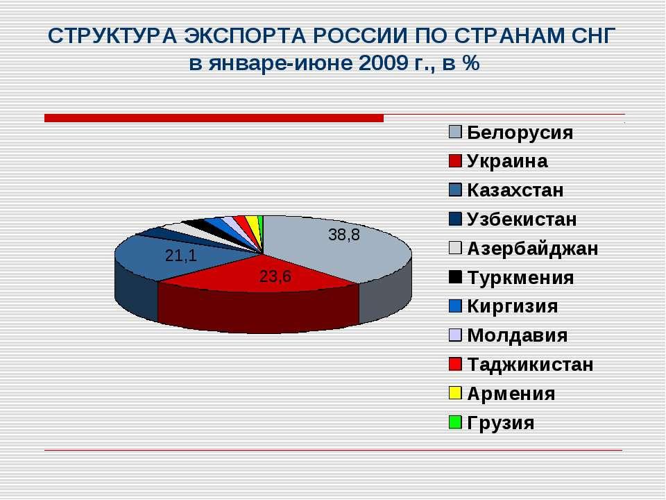 СТРУКТУРА ЭКСПОРТА РОССИИ ПО СТРАНАМ СНГ в январе-июне 2009 г., в % 38,8 23,6...