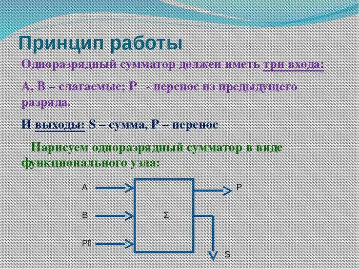 Принцип работы Одноразрядный сумматор должен иметь три входа: А, В – слагаемы...