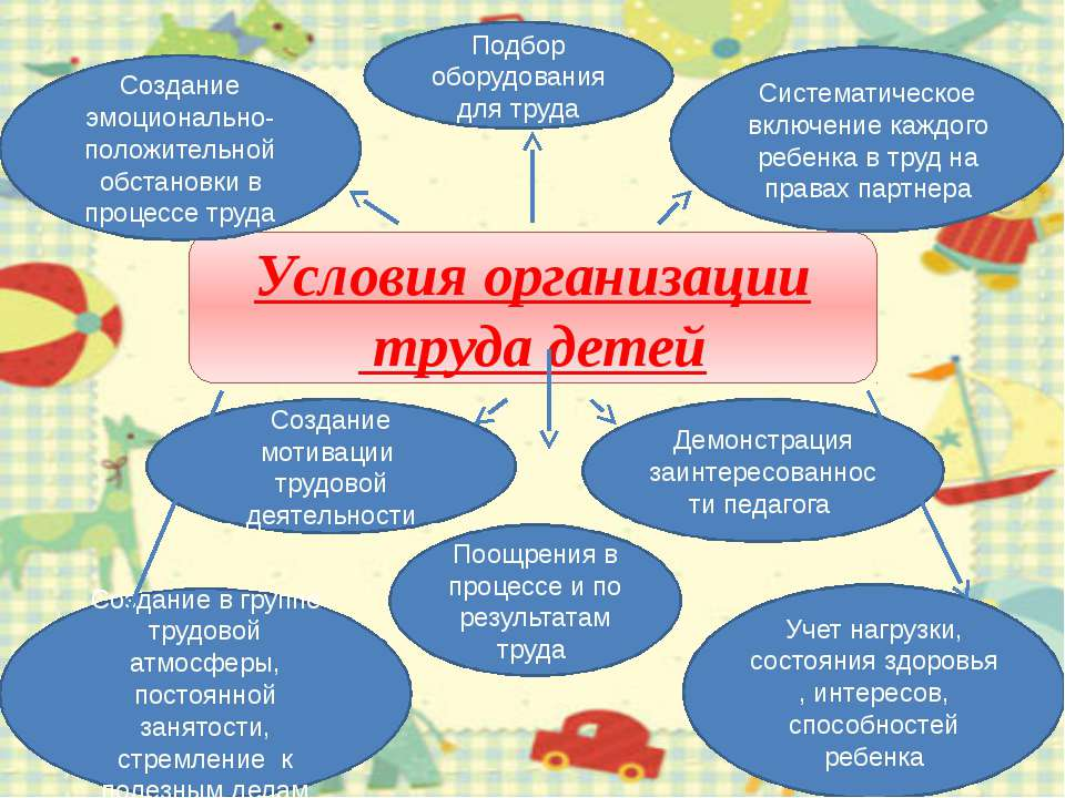Условия организации труда детей Создание в группе трудовой атмосферы, постоян...