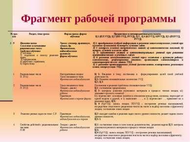 Фрагмент рабочей программы № уро- ков Раздел, тема урока Форма урока; форма о...
