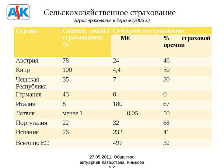 Сельскохозяйственное страхование Агрострахование в Европе (2006 г.) 27.05.201...