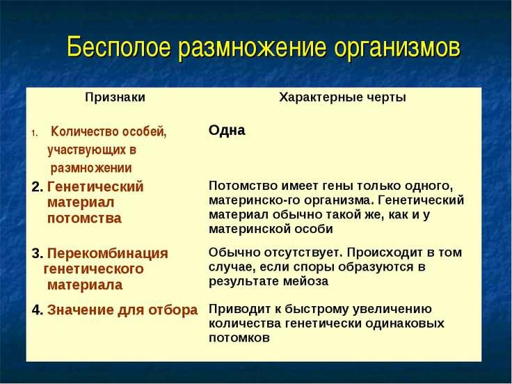 Бесполое размножение организмов Признаки Характерные черты Количество особей,...