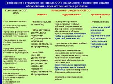 Требования к структуре основных ООП начального и основного общего образования...