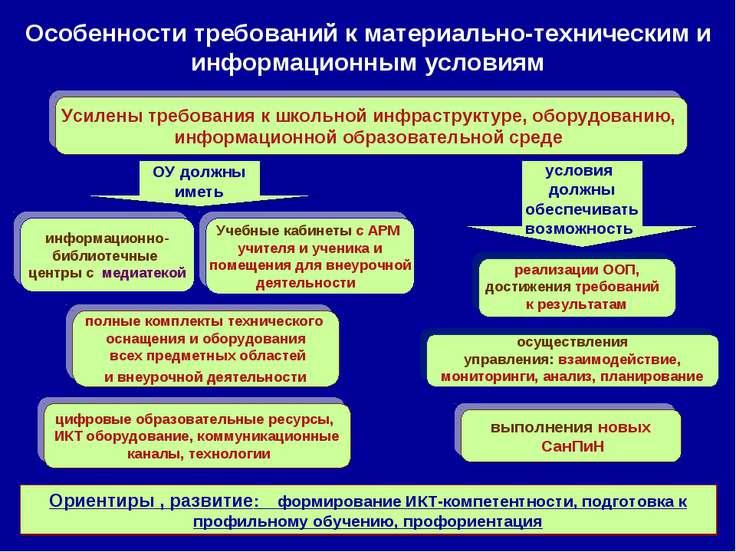 Особенности требований к материально-техническим и информационным условиям ре...