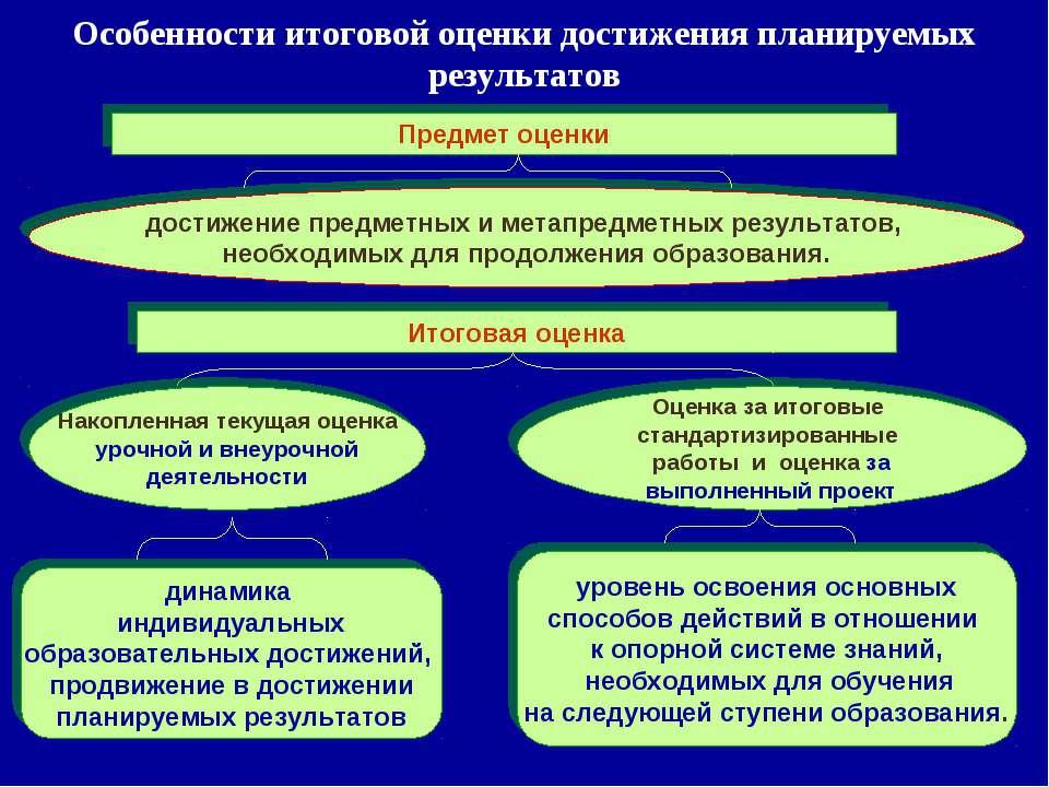 Особенности итоговой оценки достижения планируемых результатов достижение пре...