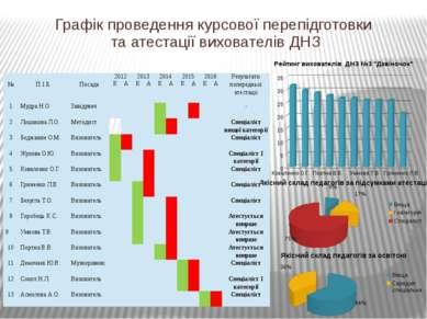 Графік проведення курсової перепідготовки та атестації вихователів ДНЗ № П.І....