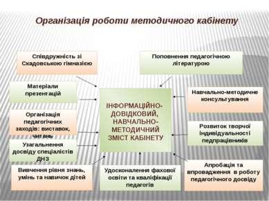Організація роботи методичного кабінету ІНФОРМАЦІЙНО- ДОВІДКОВИЙ, НАВЧАЛЬНО- ...