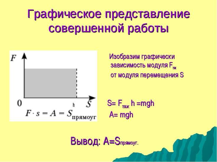Графическое представление совершенной работы Изобразим графически зависимость...