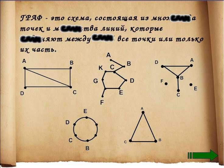 ГРАФ - это схема, состоящая из множества точек и множества линий, которые сое...