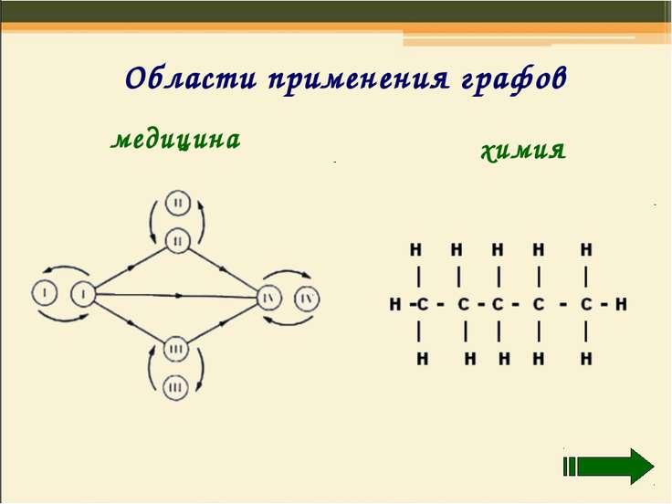 Области применения графов медицина химия