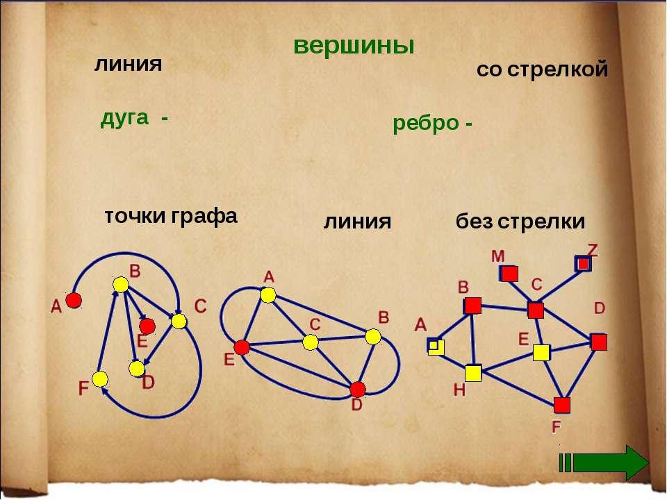 вершины линия линия дуга - точки графа без стрелки со стрелкой ребро -