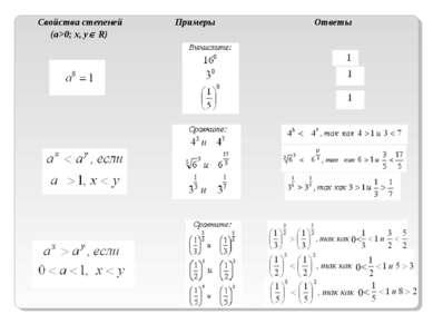 Свойства степеней (а>0; x, y R) Примеры Ответы