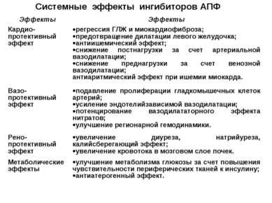 Системные эффекты ингибиторов АПФ Эффекты Эффекты Кардио-протективный эффект ...